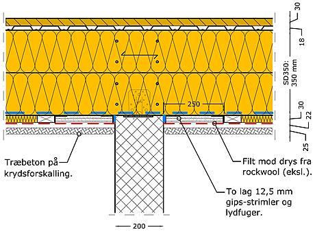 opsætning af gipsplader i loft